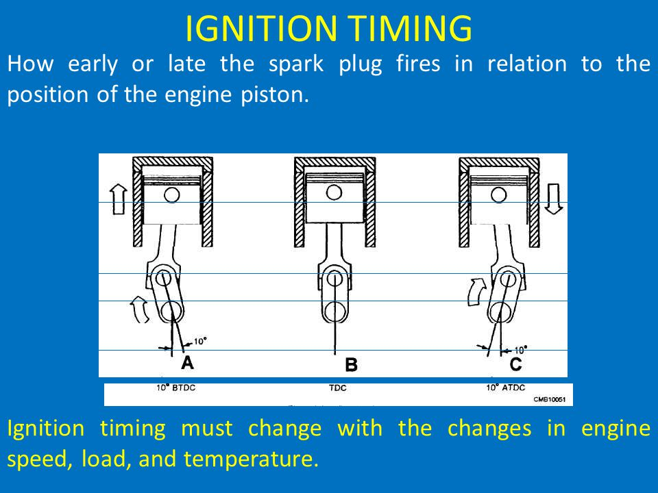 IGNITION TIMING How early or late the spark plug fires in relation to the position of the engine piston.