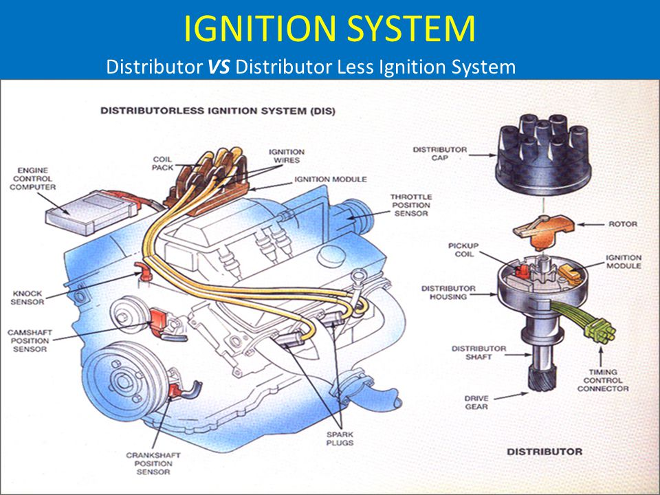 IGNITION SYSTEM Distributor VS Distributor Less Ignition System
