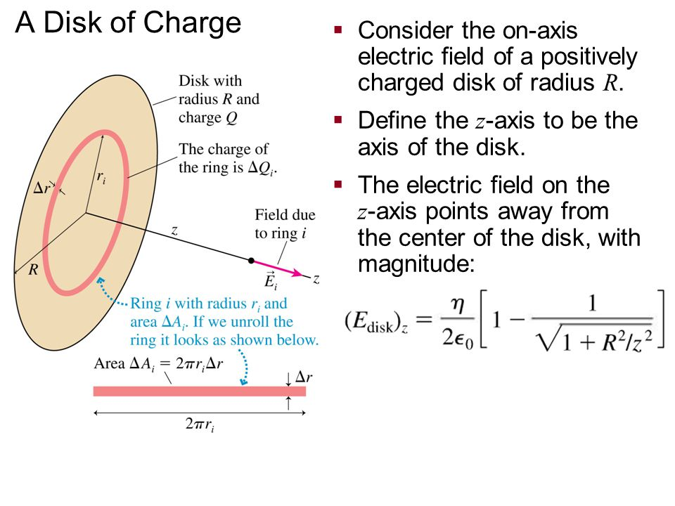 A Disk of Charge Consider the on-axis electric field of a positively charged disk of radius R. Define the z-axis to be the axis of the disk.