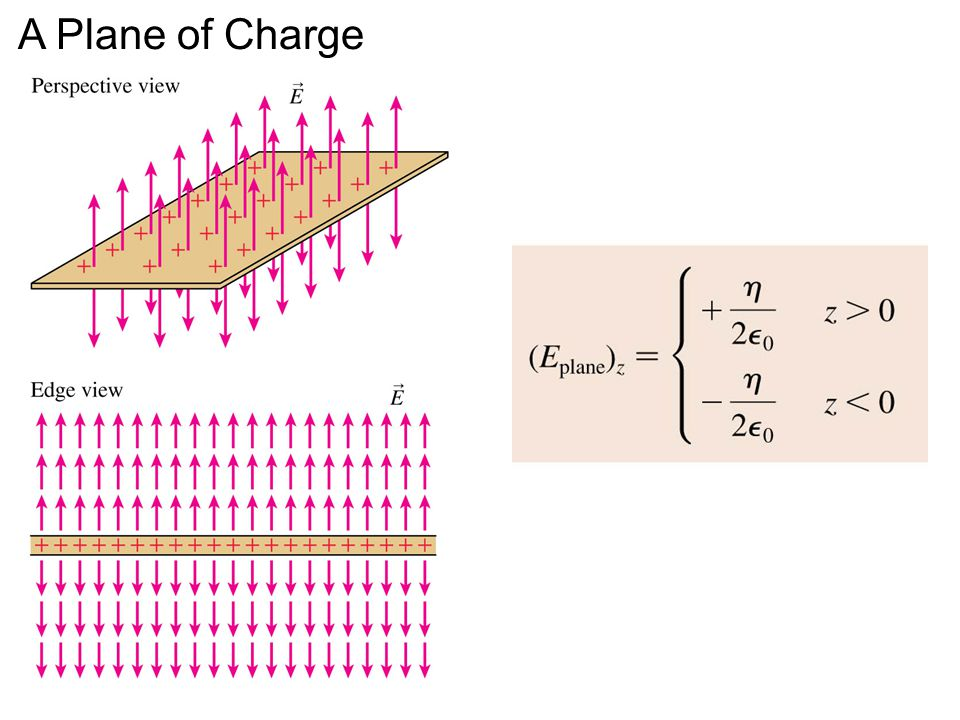 A Plane of Charge