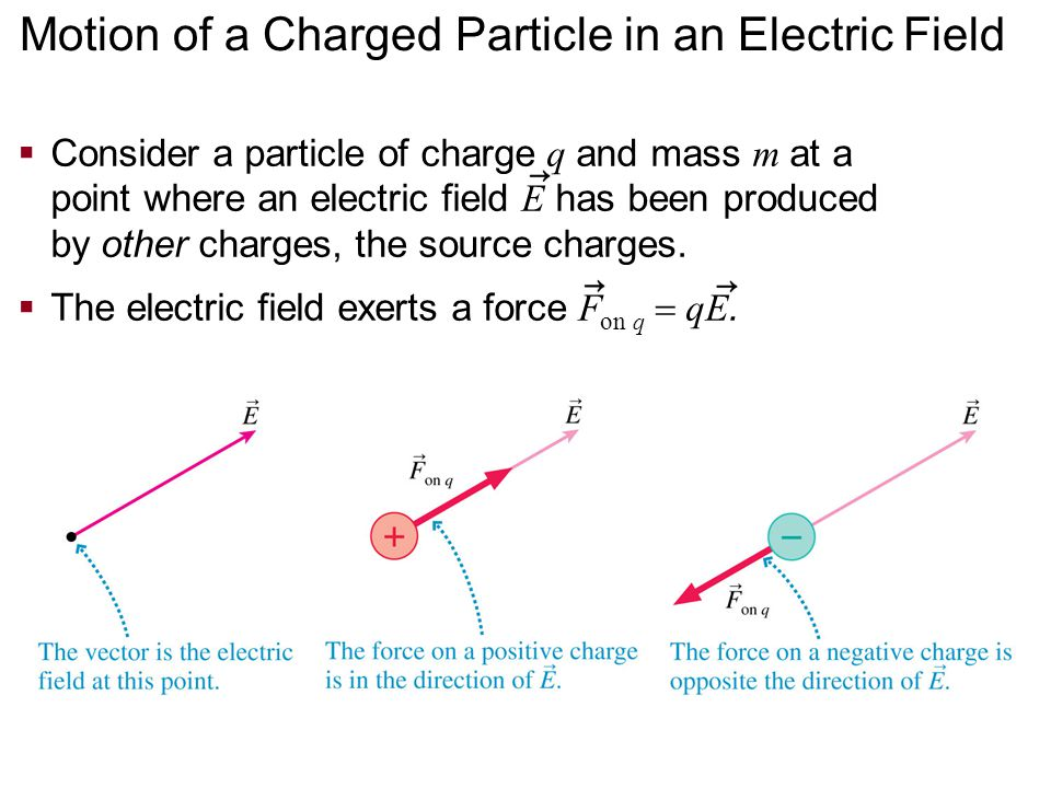 Motion of a Charged Particle in an Electric Field