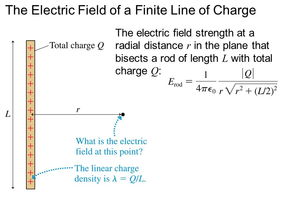 The Electric Field of a Finite Line of Charge