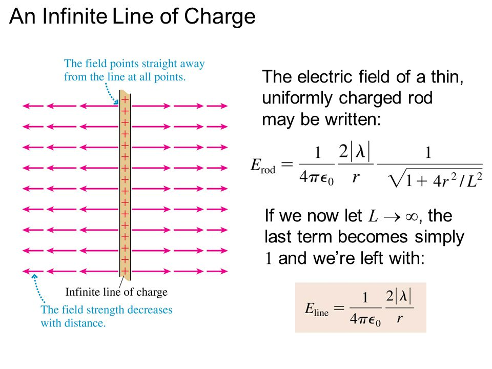 An Infinite Line of Charge