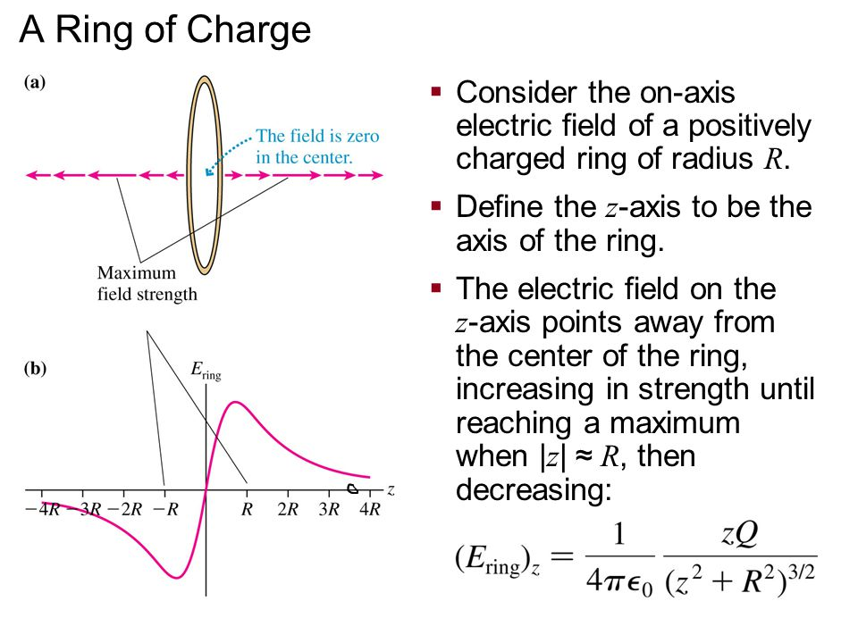 A Ring of Charge Consider the on-axis electric field of a positively charged ring of radius R. Define the z-axis to be the axis of the ring.