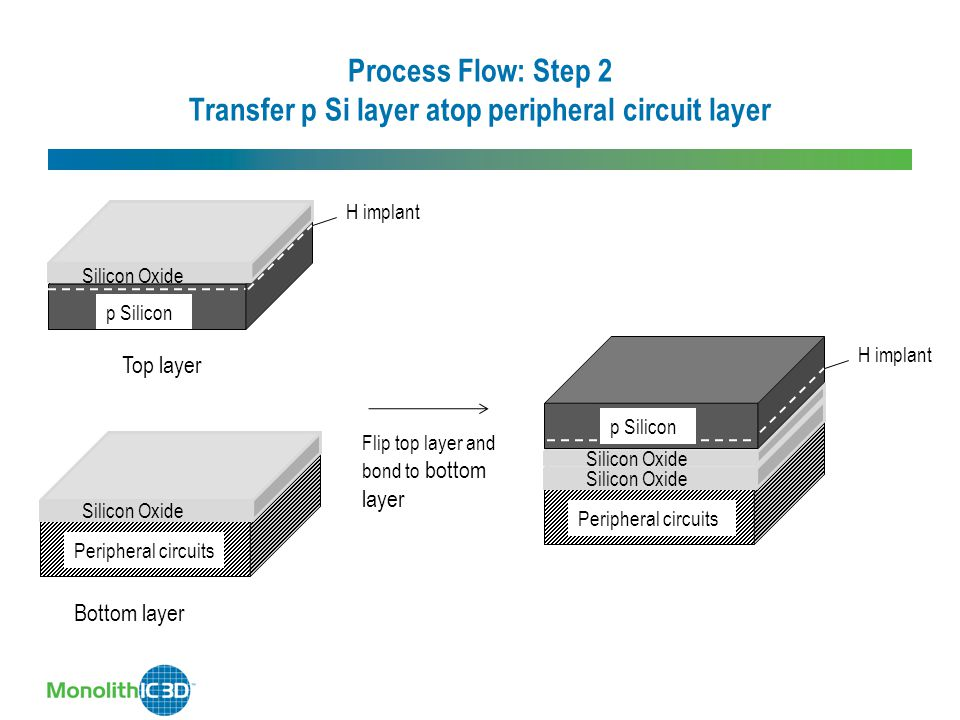 Process Flow: Step 2 Transfer p Si layer atop peripheral circuit layer