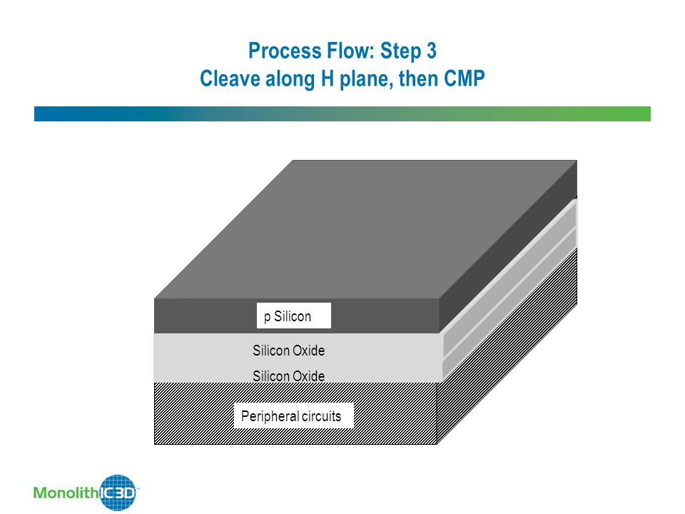 Process Flow: Step 3 Cleave along H plane, then CMP