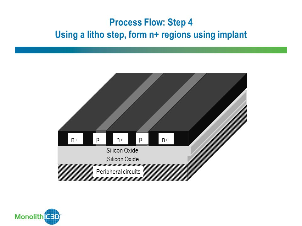 Process Flow: Step 4 Using a litho step, form n+ regions using implant