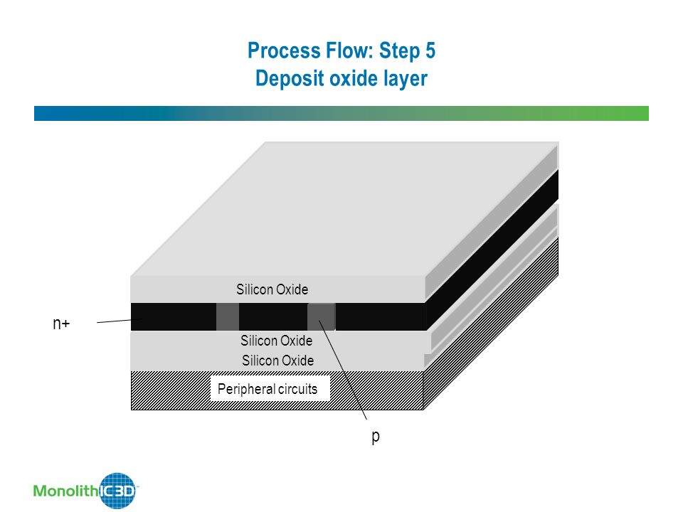 Process Flow: Step 5 Deposit oxide layer