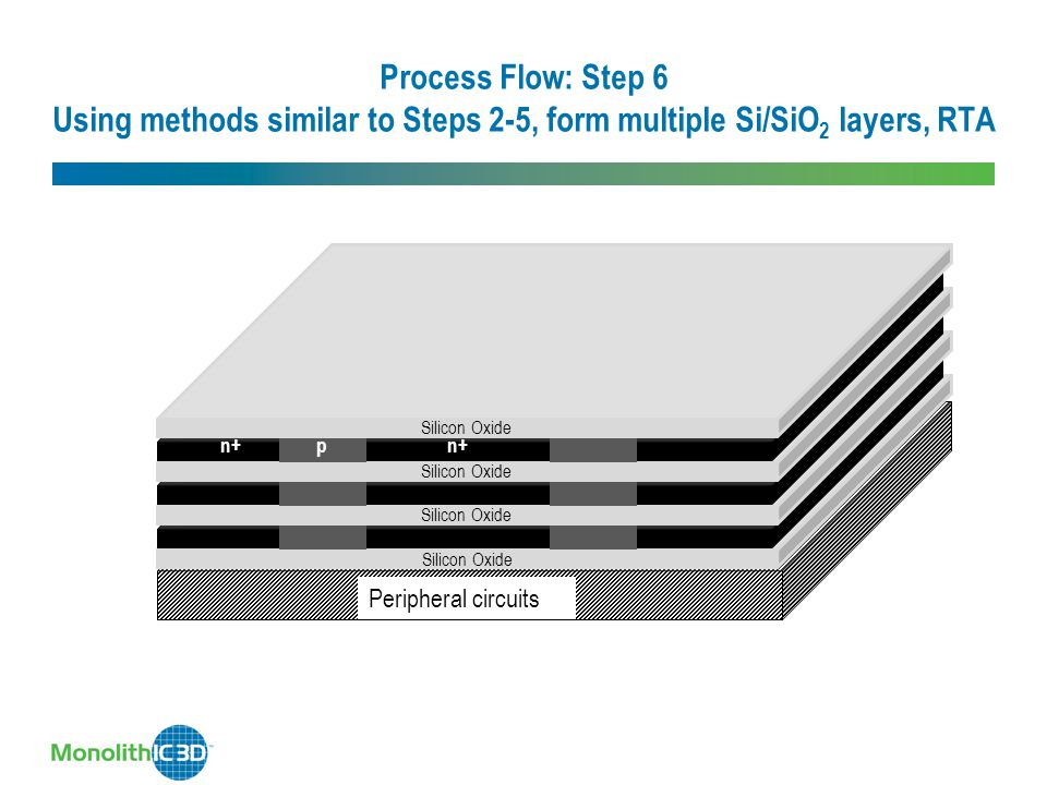 Process Flow: Step 6 Using methods similar to Steps 2-5, form multiple Si/SiO2 layers, RTA