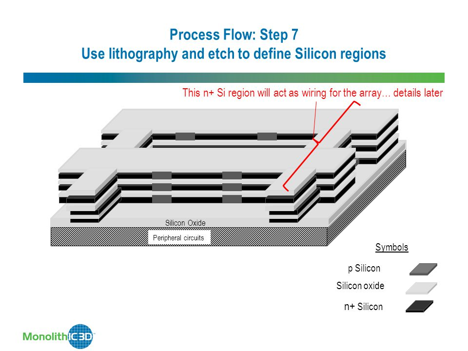 Process Flow: Step 7 Use lithography and etch to define Silicon regions