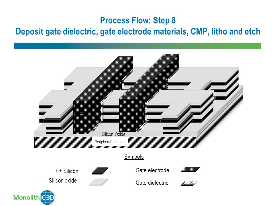 Process Flow: Step 8 Deposit gate dielectric, gate electrode materials, CMP, litho and etch