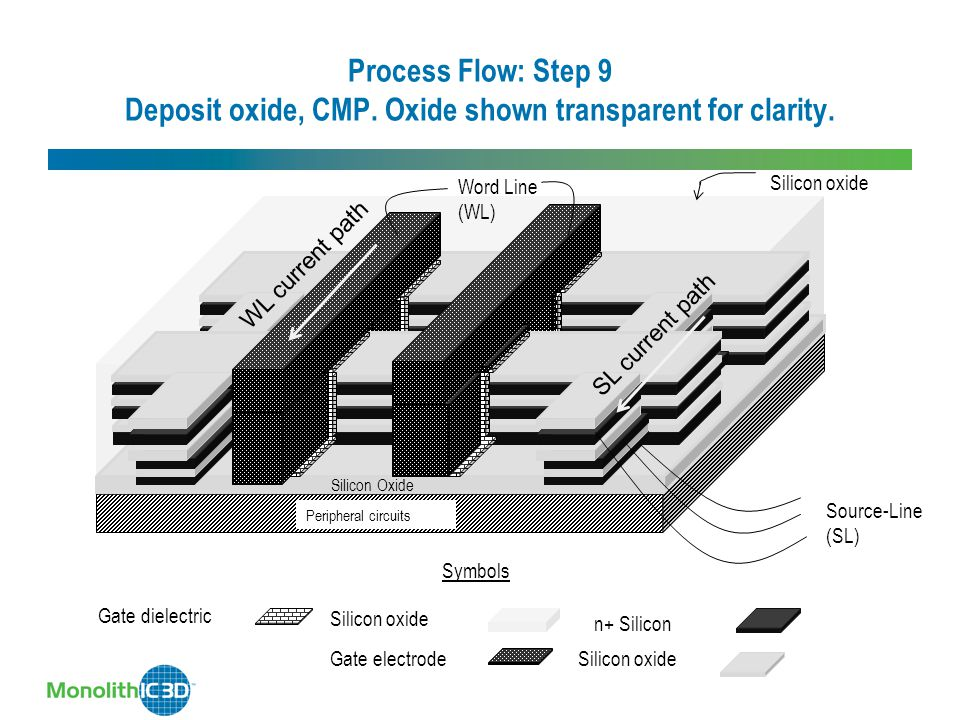 Process Flow: Step 9 Deposit oxide, CMP
