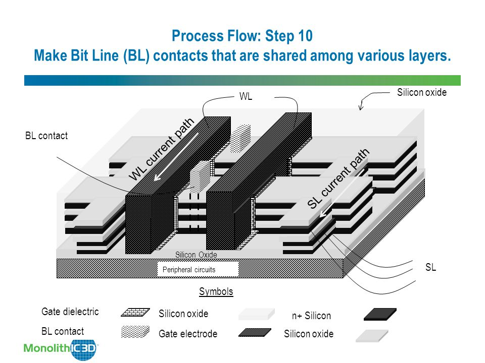 Process Flow: Step 10 Make Bit Line (BL) contacts that are shared among various layers.