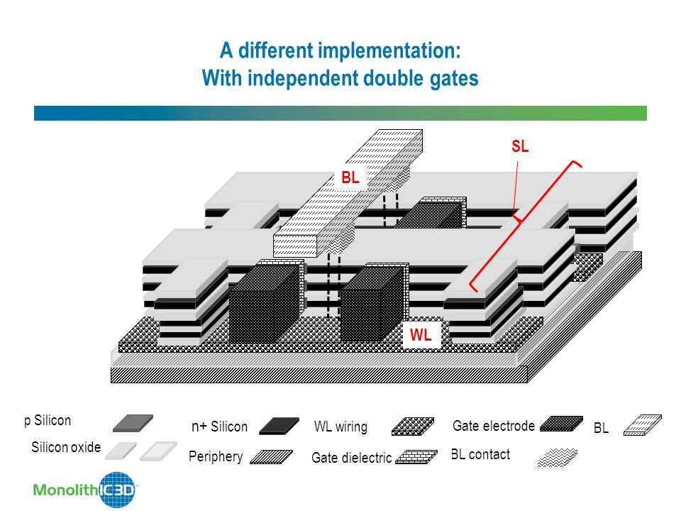 A different implementation: With independent double gates