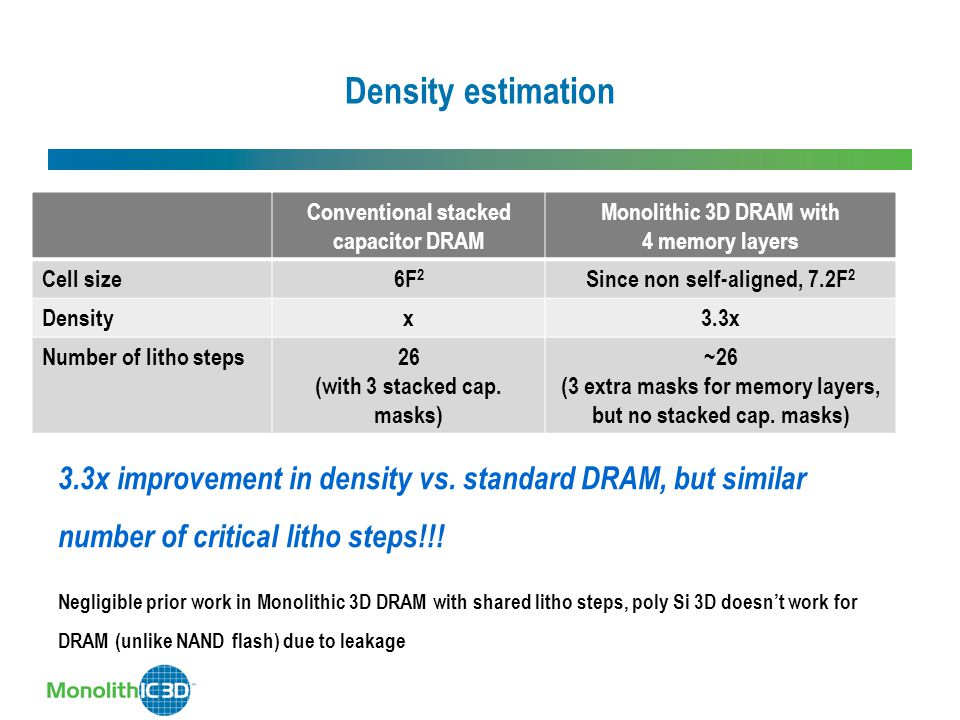 Density estimation Conventional stacked capacitor DRAM. Monolithic 3D DRAM with 4 memory layers.