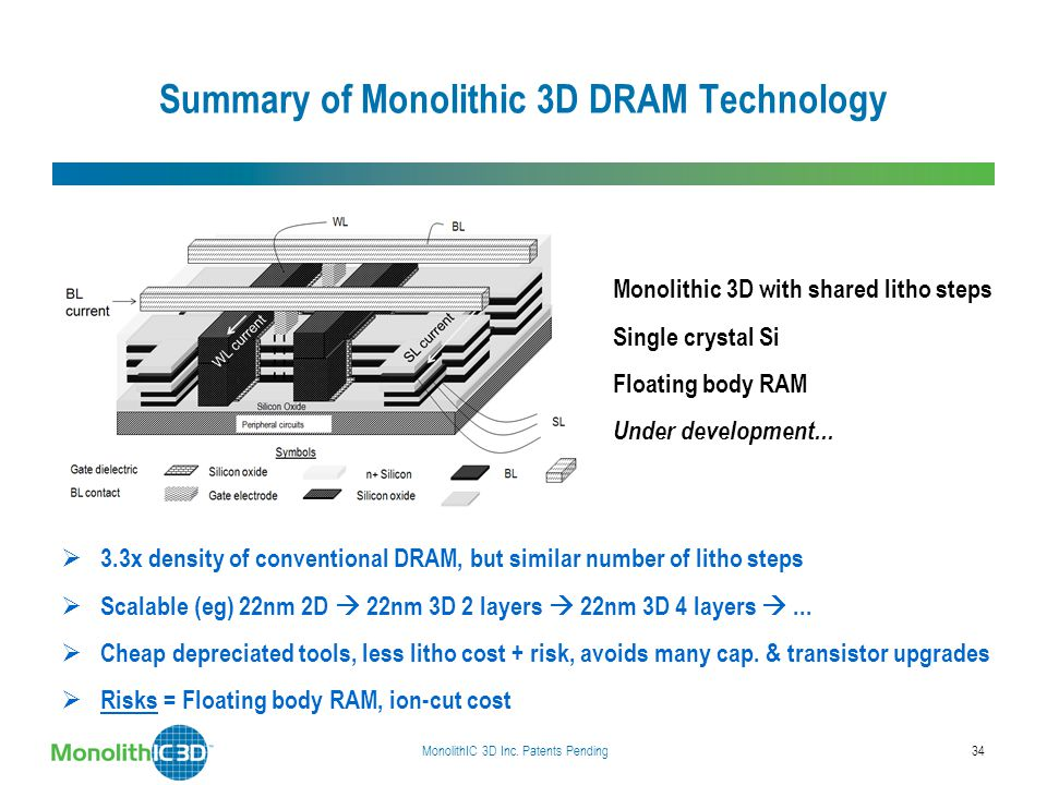Summary of Monolithic 3D DRAM Technology