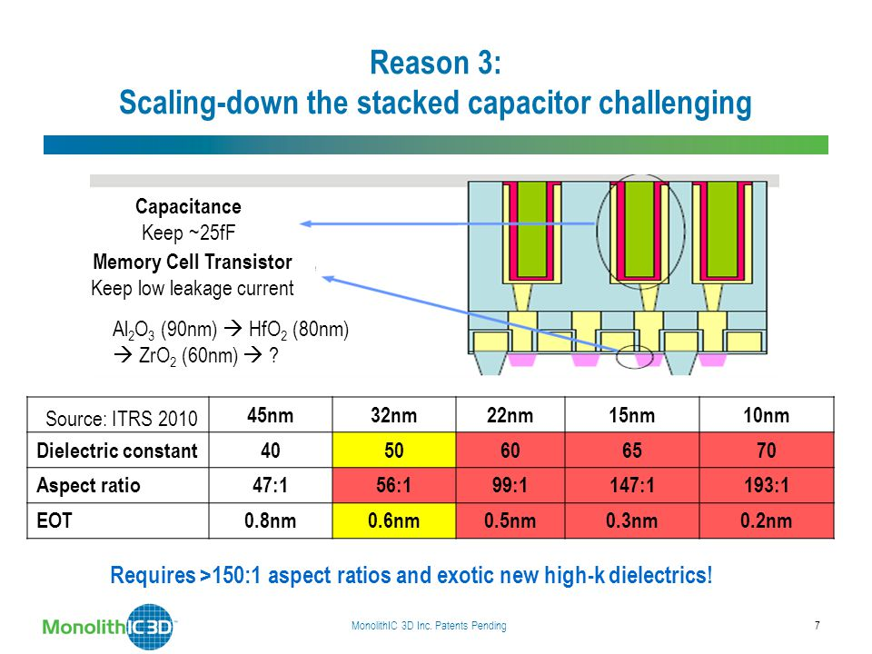 Reason 3: Scaling-down the stacked capacitor challenging