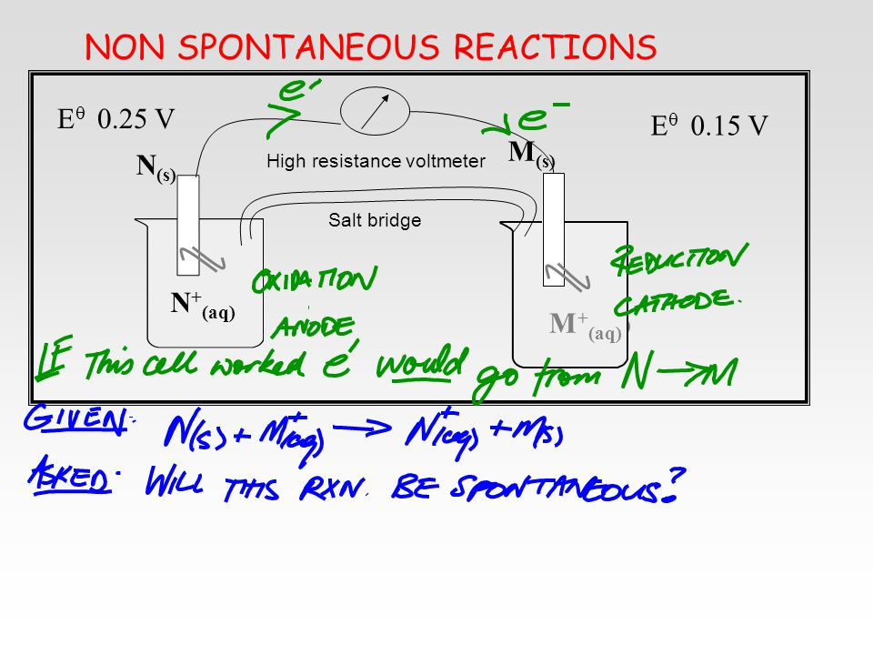 NON SPONTANEOUS REACTIONS