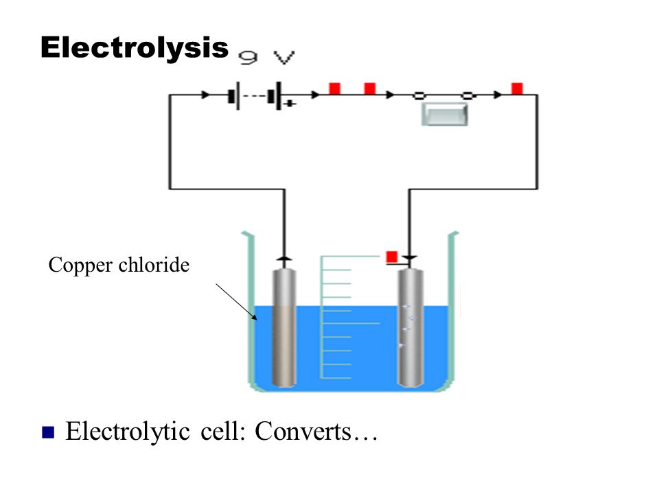 Electrolysis Copper chloride Electrolytic cell: Converts…
