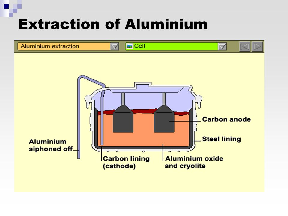 aluminium extraction lithosphere Process the challenge elemental aluminium cannot be produced by the electrolysis of an aqueous aluminium salt because hydronium ions readily oxidize elemental aluminium.