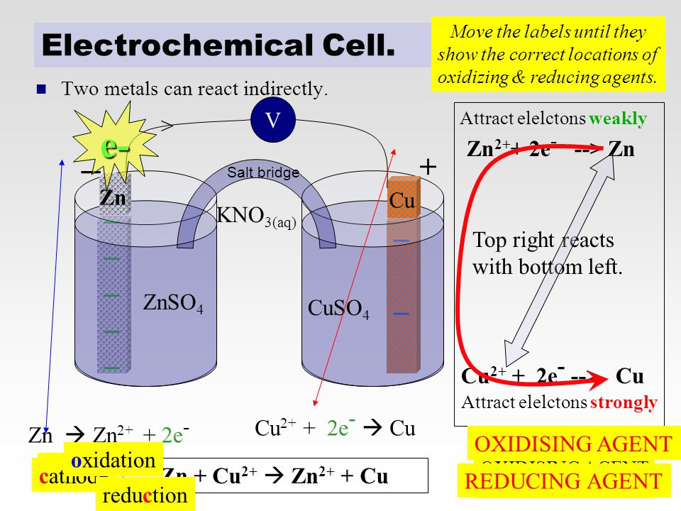 e- _ Electrochemical Cell. + _ _ V > Zn2++ 2e- --> Zn KNO3(aq)
