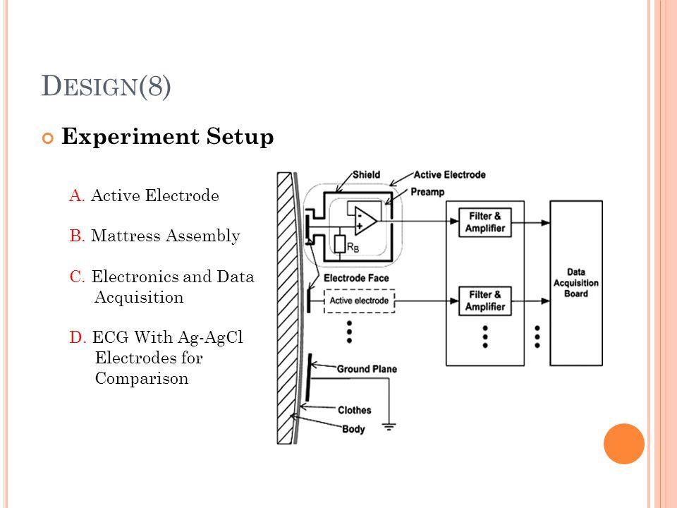 Design(8) Experiment Setup A. Active Electrode B. Mattress Assembly