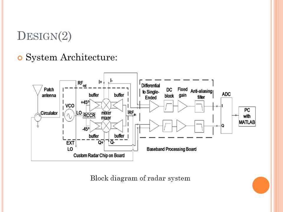 Design(2) System Architecture: Block diagram of radar system