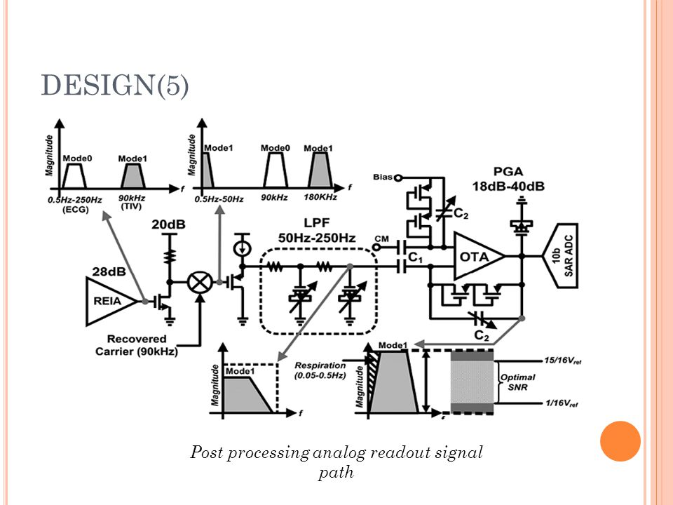 Post processing analog readout signal path