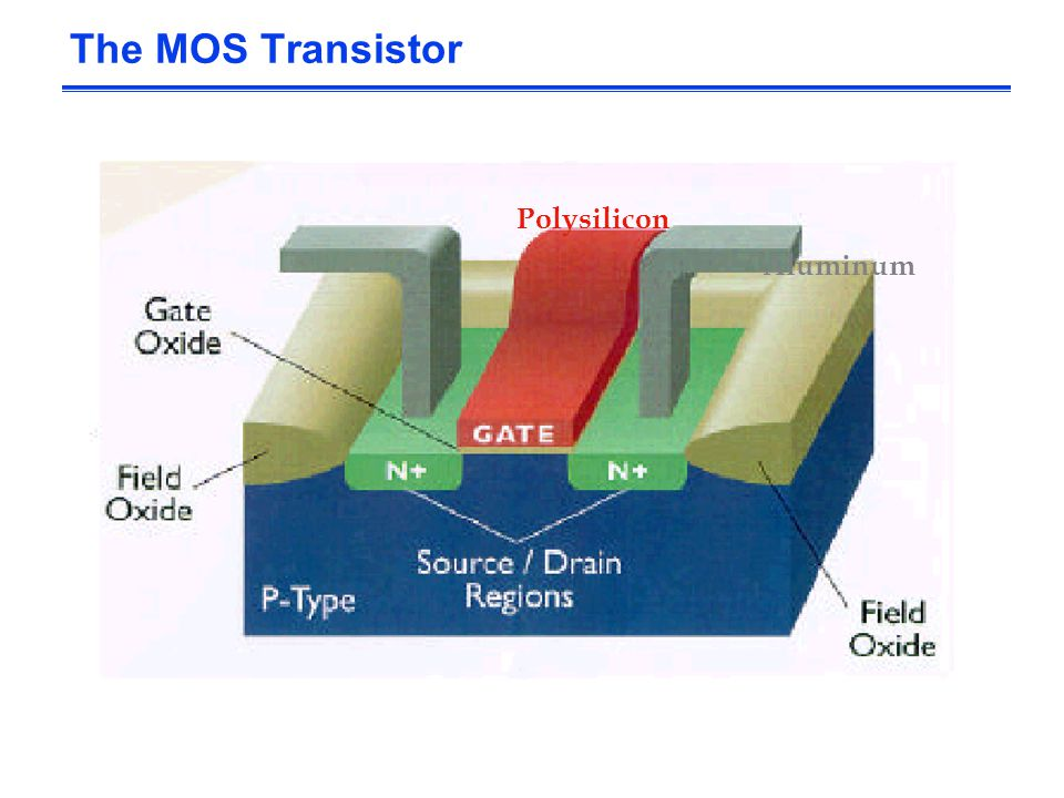 The MOS Transistor Polysilicon Aluminum