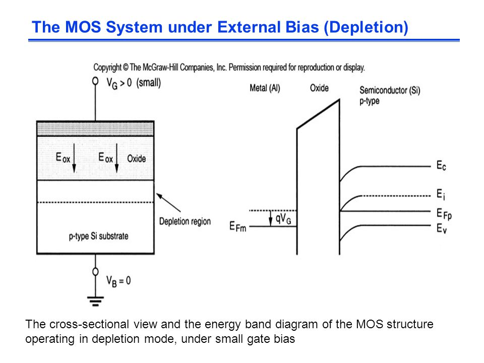 The MOS System under External Bias (Depletion)