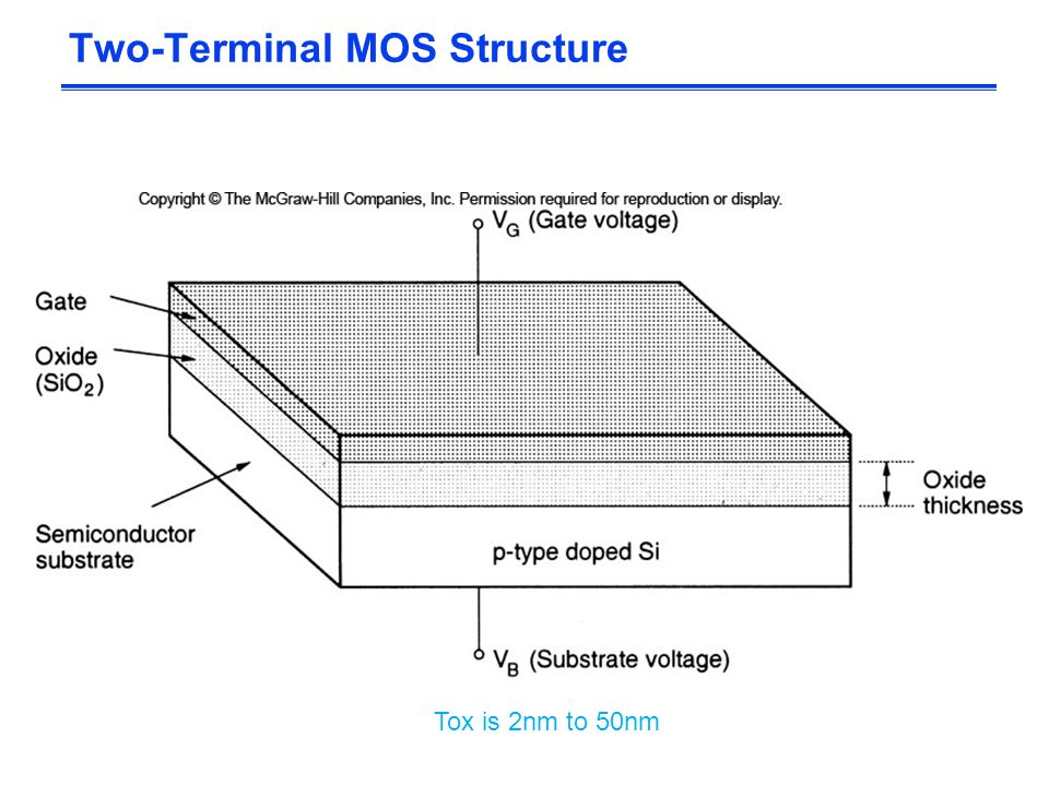 Two-Terminal MOS Structure