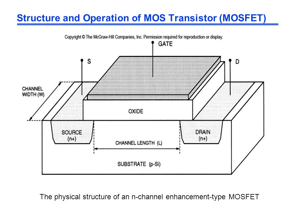 Structure and Operation of MOS Transistor (MOSFET)