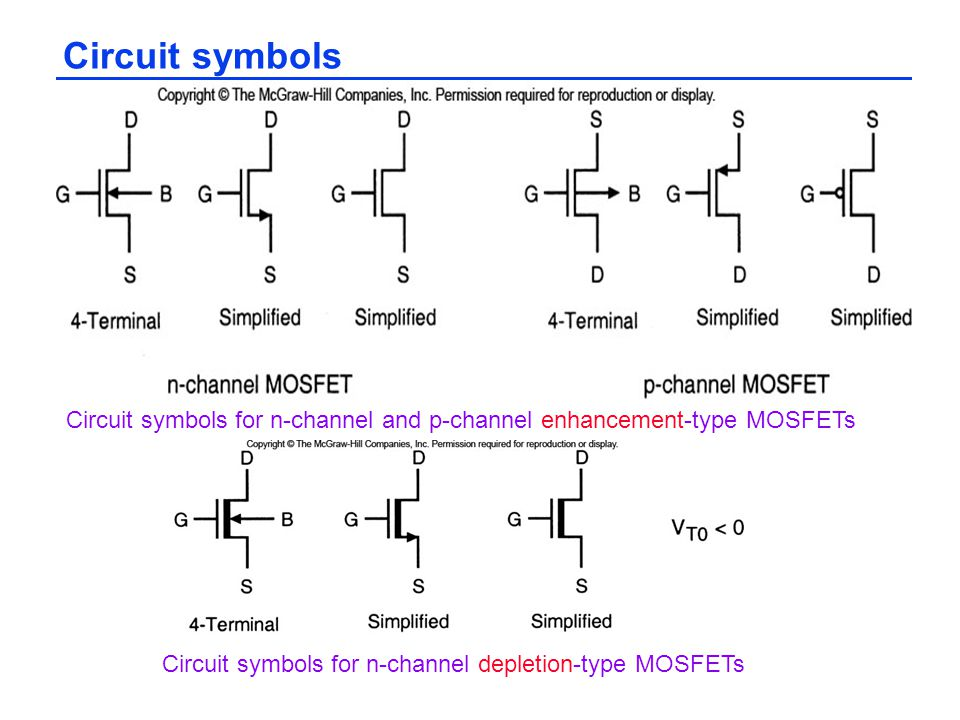 Circuit symbols Circuit symbols for n-channel and p-channel enhancement-type MOSFETs.