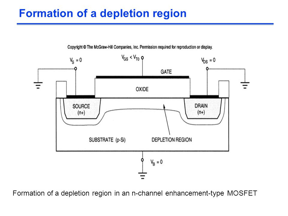 Formation of a depletion region