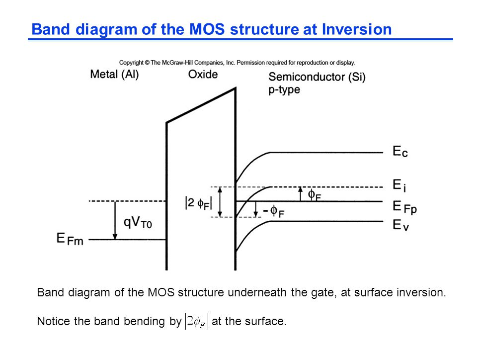 Band diagram of the MOS structure at Inversion