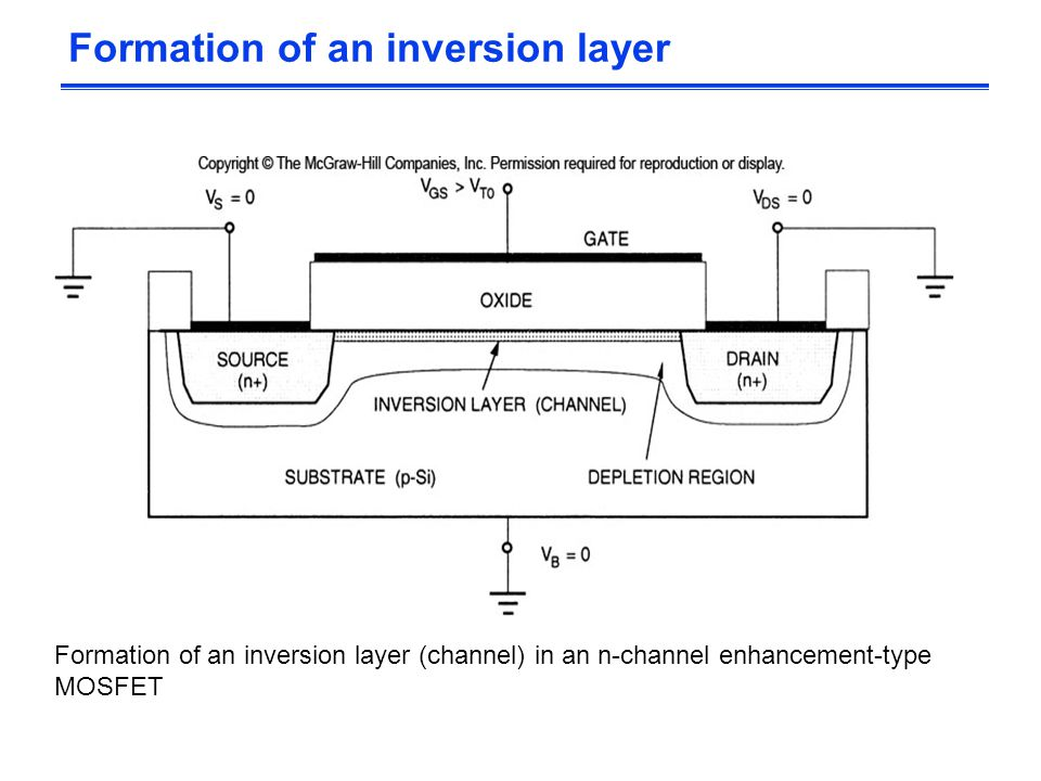 Formation of an inversion layer