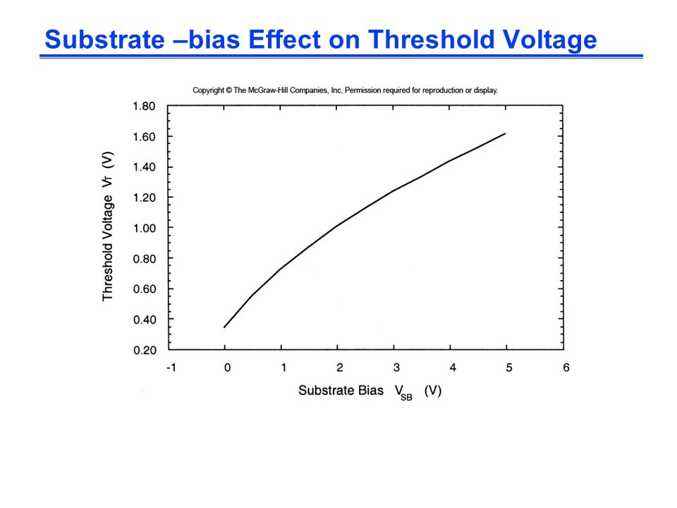 Substrate –bias Effect on Threshold Voltage