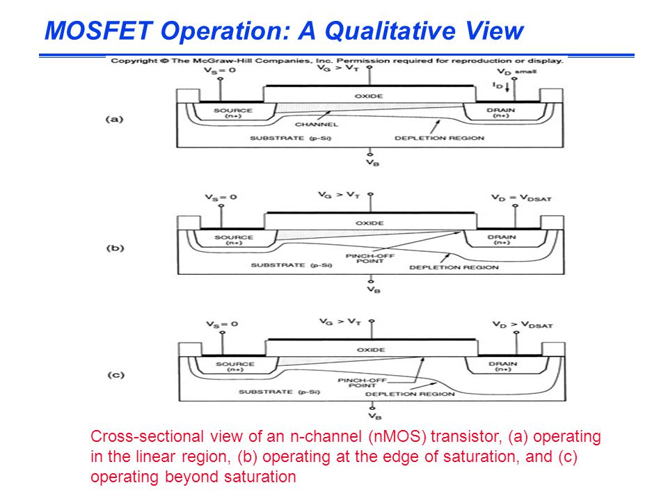 MOSFET Operation: A Qualitative View