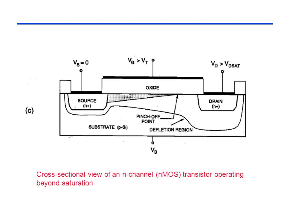 Cross-sectional view of an n-channel (nMOS) transistor operating beyond saturation