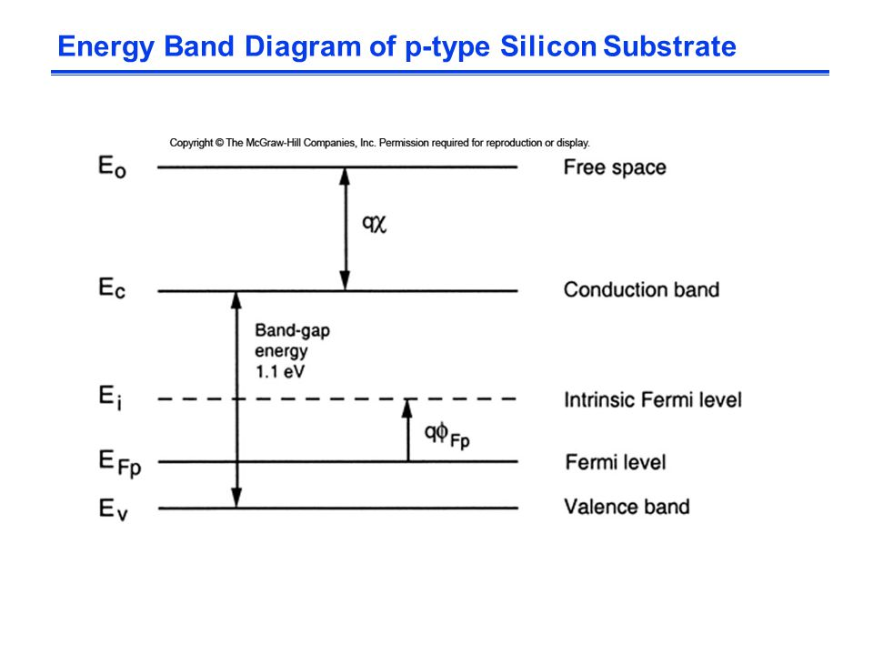 Energy Band Diagram of p-type Silicon Substrate
