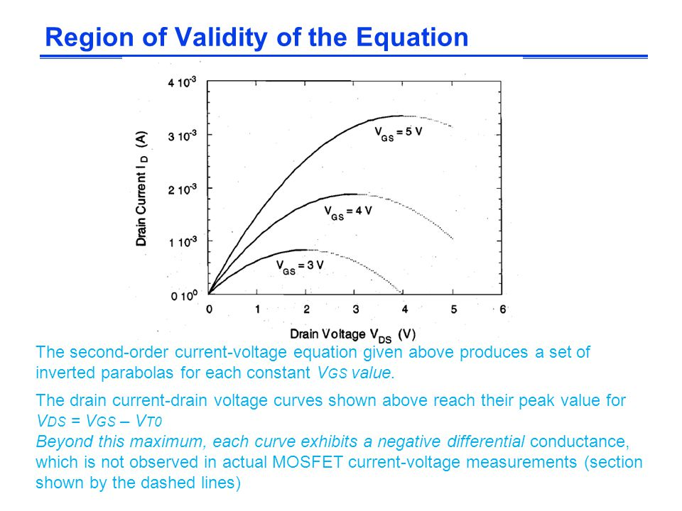 Region of Validity of the Equation