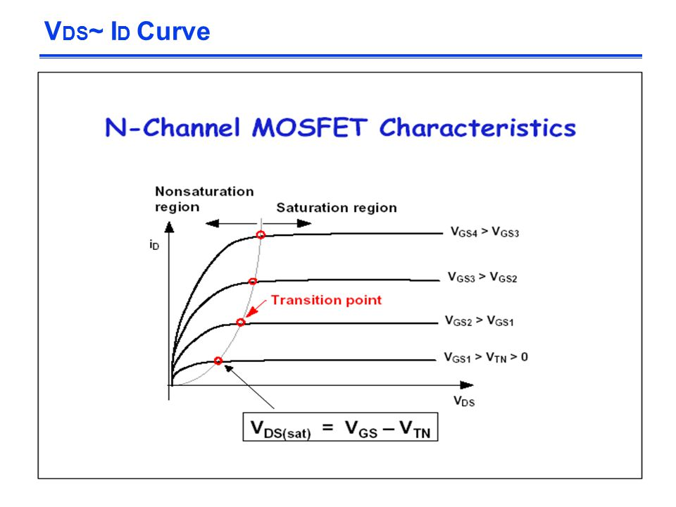 VDS~ ID Curve