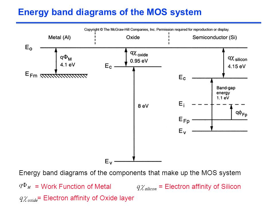 Energy band diagrams of the MOS system