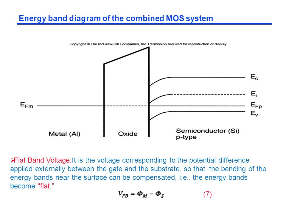 Energy band diagram of the combined MOS system