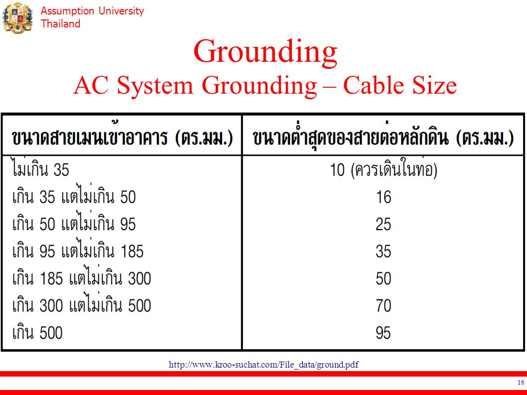 Grounding AC System Grounding – Cable Size