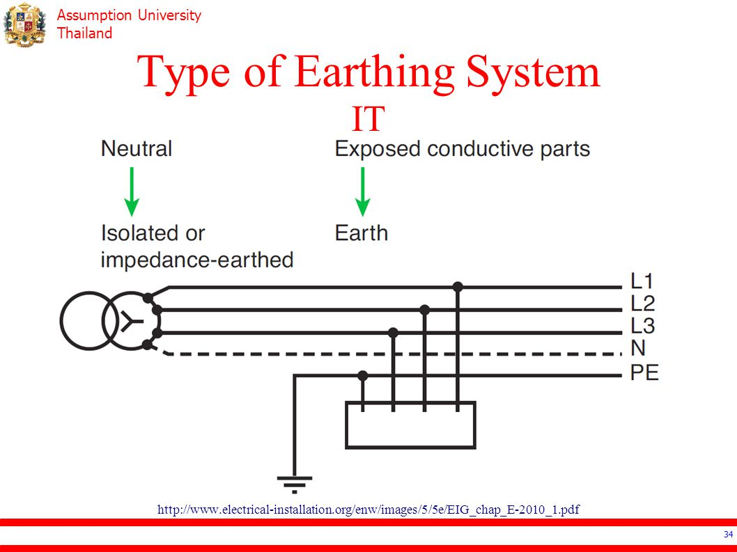 Type of Earthing System IT