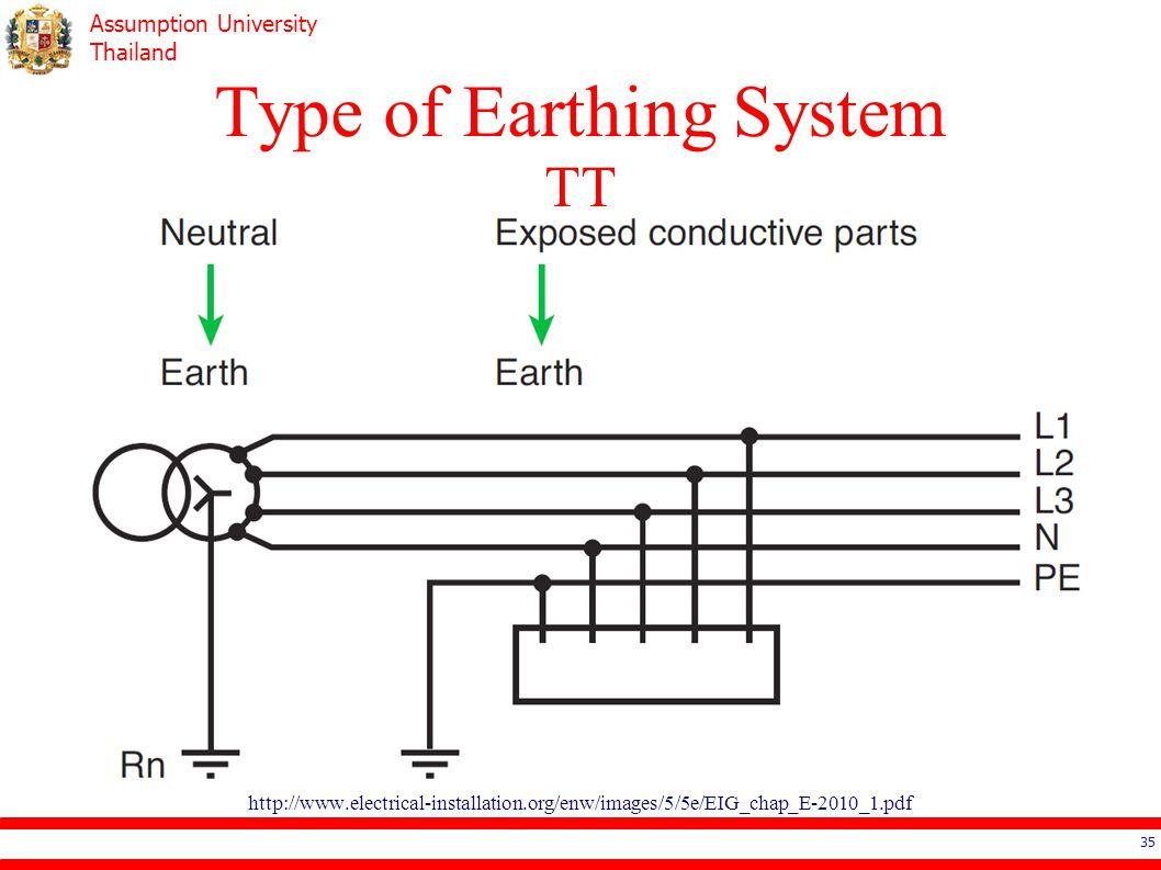 Type of Earthing System TT
