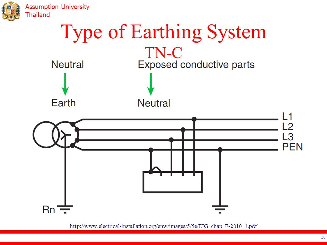 Type of Earthing System TN-C