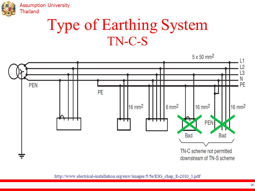 Type of Earthing System TN-C-S