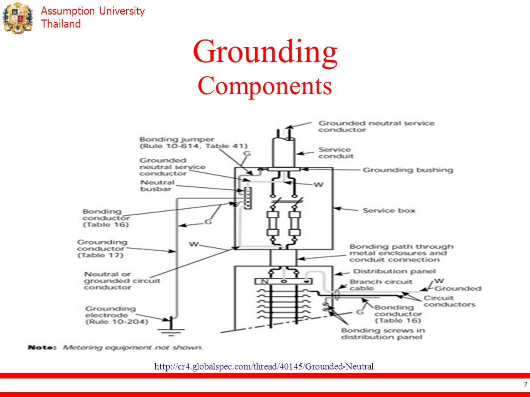 Grounding Components http://cr4.globalspec.com/thread/40145/Grounded-Neutral